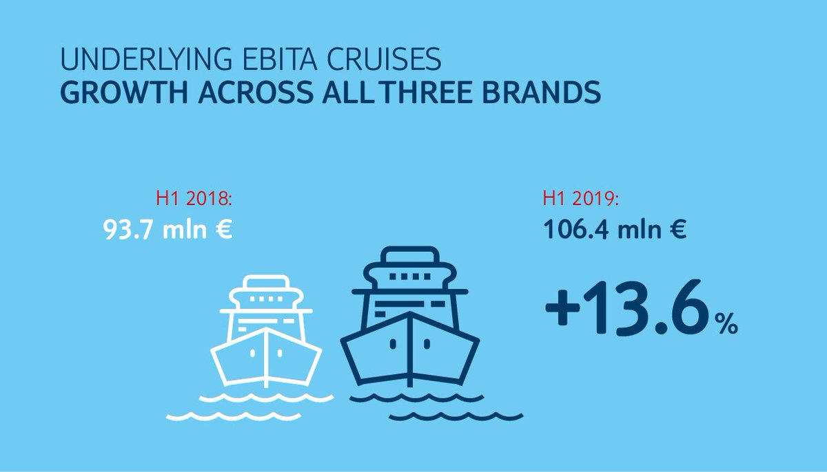 #TUIresults H1 in detail: #Cruises: Strong performance, high demand – Growth strategy is paying off ⚓️