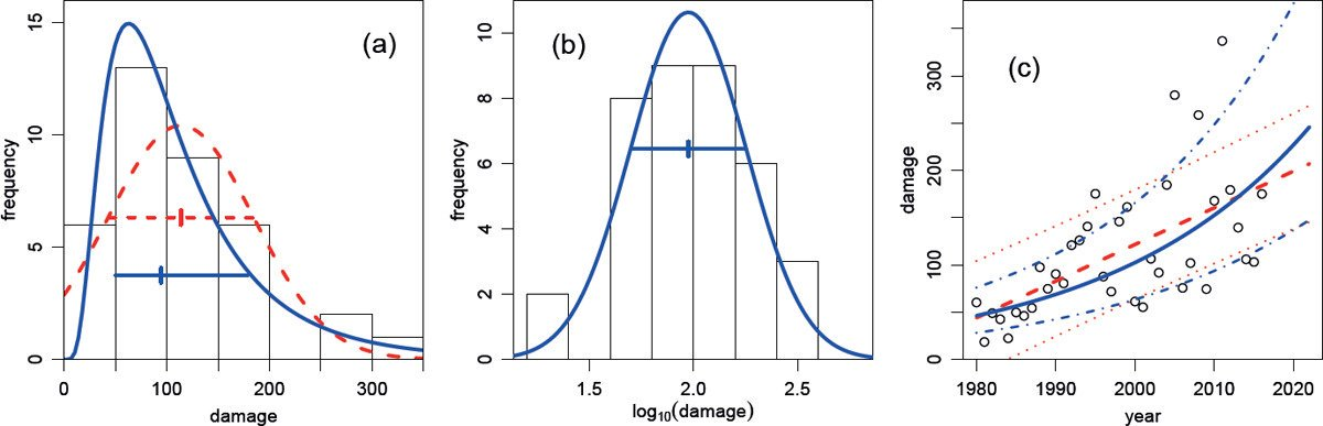 """The log‐normal distribution: the """"Cinderella of distributions""""  https://rss.onlinelibrary.wiley.com/doi/full/10.1111/j.1740-9713.2017.00993.x…"""