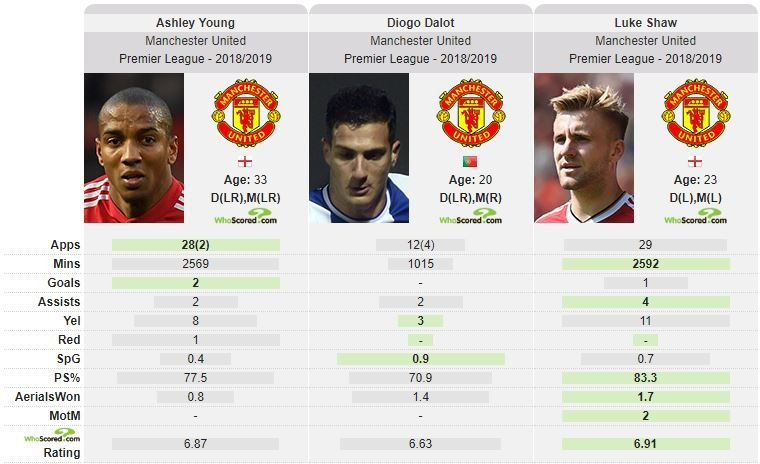 You see him for 90 minutes a week out of 30-40 hr week they're doing. Is it Ashley's fault that SAF, Moyes, LGV, José, Southgate & Ole all play him? And yes, Dalot's averaging out worse, but he's only just turned 20 and moved his life to another country, he needs to settle.