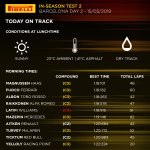 Lunchtime @Circuitcat_eng and here's how #F1testing looks so far....