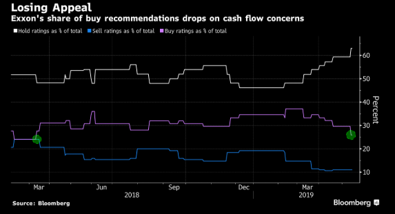 For Exxon analysts, the advice is mostly HODL More on @TheTerminal