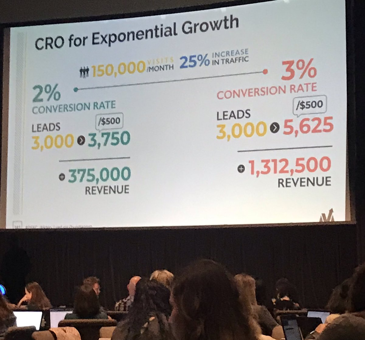 Driving traffic isn't always the best solution. How about increasing conversion rates? @ermarketing #dskc <br>http://pic.twitter.com/eK7xfOu8AL &ndash; à Overland Park Convention Center