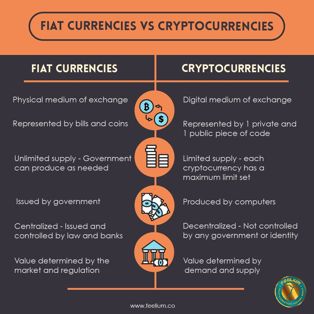fiat currency to cryptocurrency
