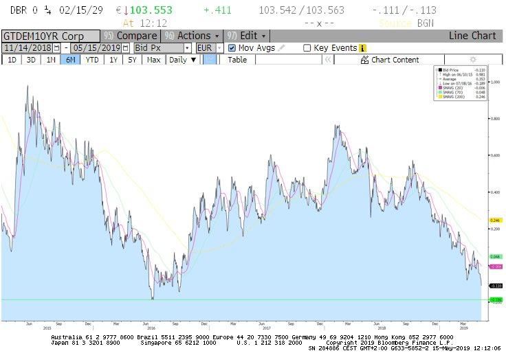 german bund chart