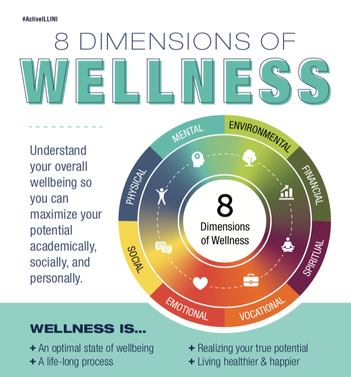 217950c9f Take the assessment today!  https://campusrec.illinois.edu/programs/student-wellness/wellness-reflection/  …pic.twitter.com/ofbFJHVLnE