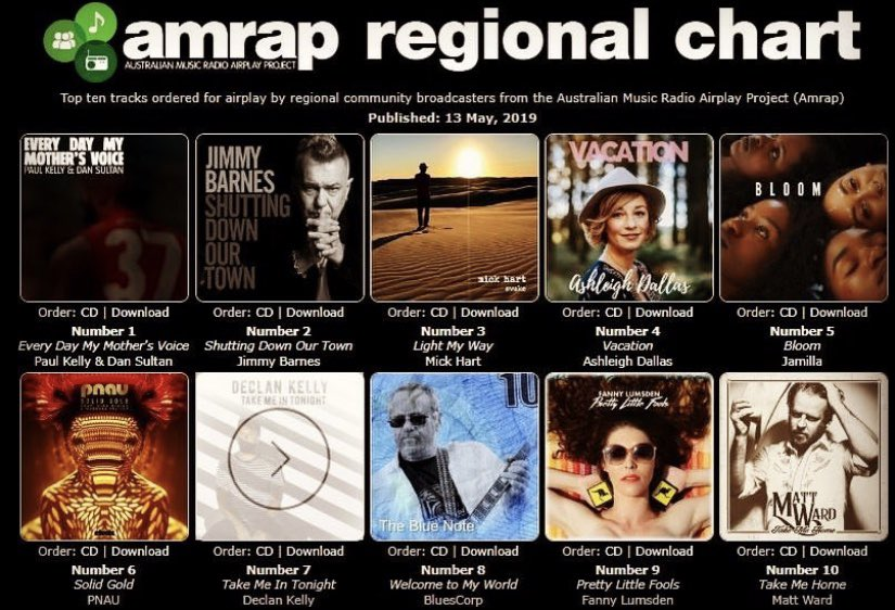 """Thankyou Australian Community Radio for supporting """"Vacation"""". As an independent artist I appreciate the support. Overwhelmed to be 4 in the top 10 tracks @AmrapsAirIt #communityradio #countrymusic #independentartist #checkedlabelservices #vacation #ashleighdallas https://t.co/wo84kcayDO"""