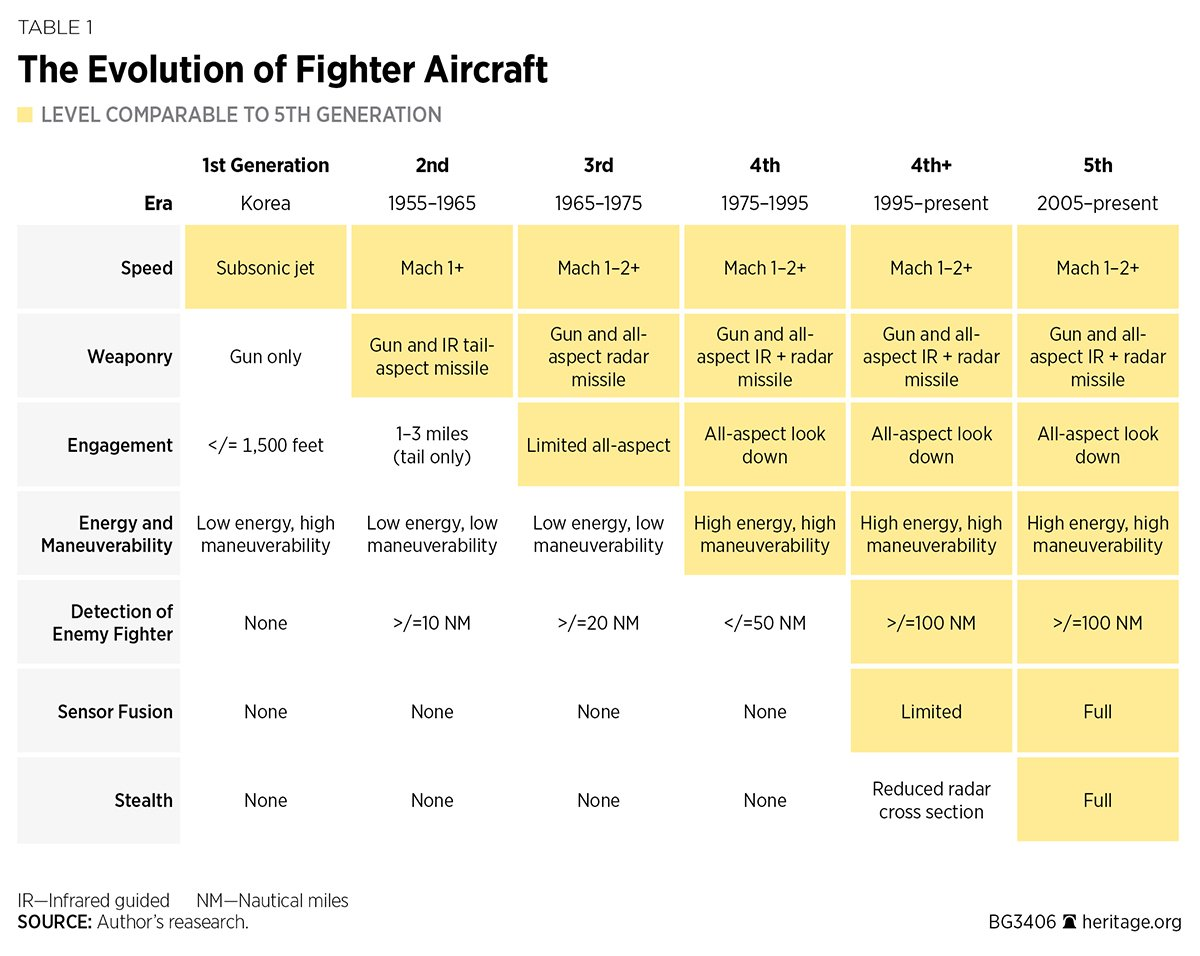The evolution of fighter aircraft. #f35 @JVVenable  https://www. heritage.org/defense/report /the-f-35a-fighter-the-most-dominant-and-lethal-multi-role-weapons-system-the-world &nbsp; … <br>http://pic.twitter.com/XIGxtlI69C