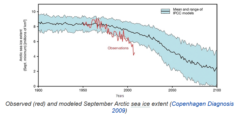 Donc doublement difficile à réchauffer.  Et d&#39;ailleurs, les modèles ne prévoyaient pas de Blue ocean event (moins d&#39;1 Mkm2 au minimum annuel) avant 2050, en gros. 2007 et 2012 sont exceptionnels et ont fait fantasmer tout le monde. <br>http://pic.twitter.com/RftUtqjX4T