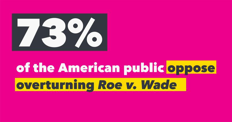 FACT: Today, 73% of Americans don't want to see Roe v. Wade overturned.  The vast majority of Americans support #RoevWade and the constitutional right to access abortion. <br>http://pic.twitter.com/1ckJ7mNLOT