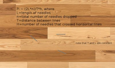 Buffon&#39;s Needle and the value of Pi:  https:// dodecahedronbooks.blogspot.ca/2017/03/pi-day -floor-pie-and-floor-pi.html &nbsp; …  #math #piday #sff #kinde #kindlleunlimited<br>http://pic.twitter.com/5J05uu0XIF
