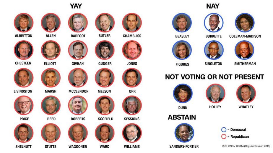 I never thought anyone would disappoint me as much as Donald Trump but then these 25 white male assholes came along. #AlabamaAbortionBan