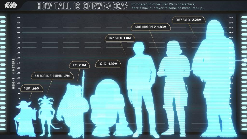 How tall is Chewbacca compared to other Star Wars characters? Use our handy guide:
