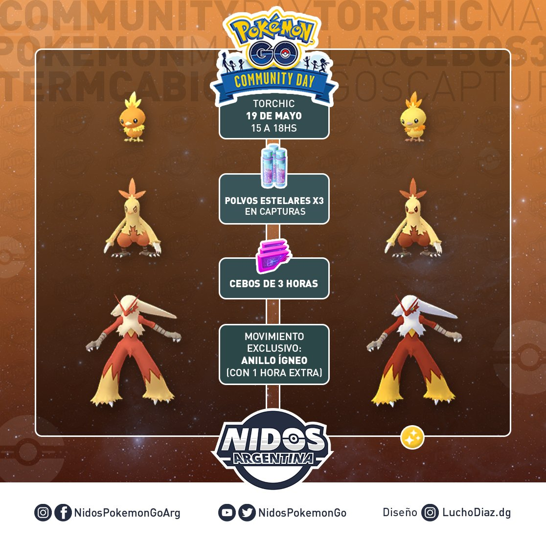 Imagen de todo lo que tendrá el Día de la Comunidad de Mayo 2019 hecho por Nidos Pokémon GO Argentina