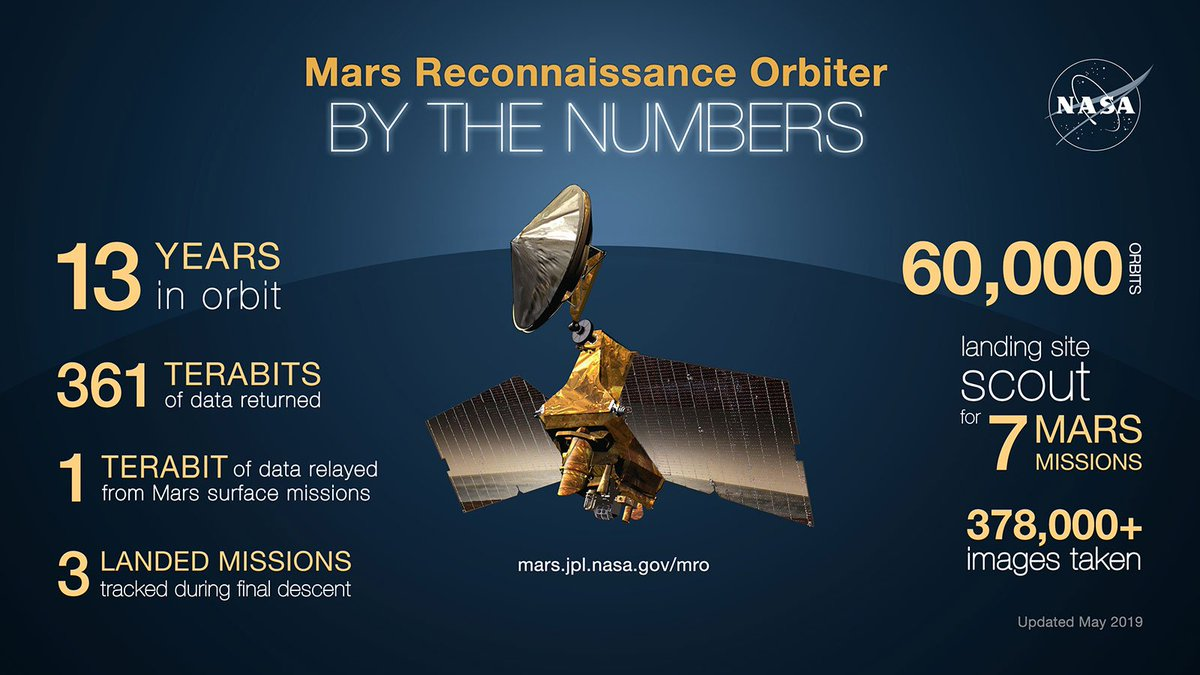 What goes 2 miles per second and just completed 60,000 loops around the Red Planet? @NASAs Mars Reconnaissance Orbiter has collected Martian science daily since 2006. See how MRO supports missions and assists in planning for future human exploration: go.nasa.gov/2WKzMUl