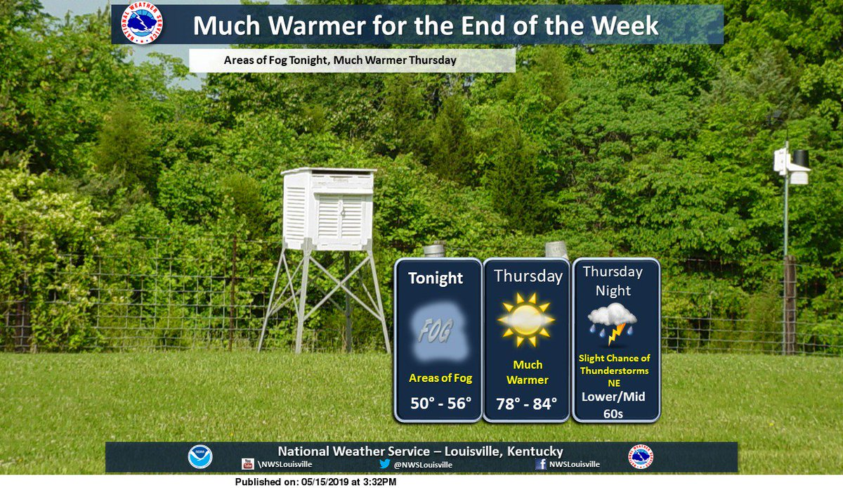 Much warmer temperatures through the end of the week. #lmkwx #kywx #inwx