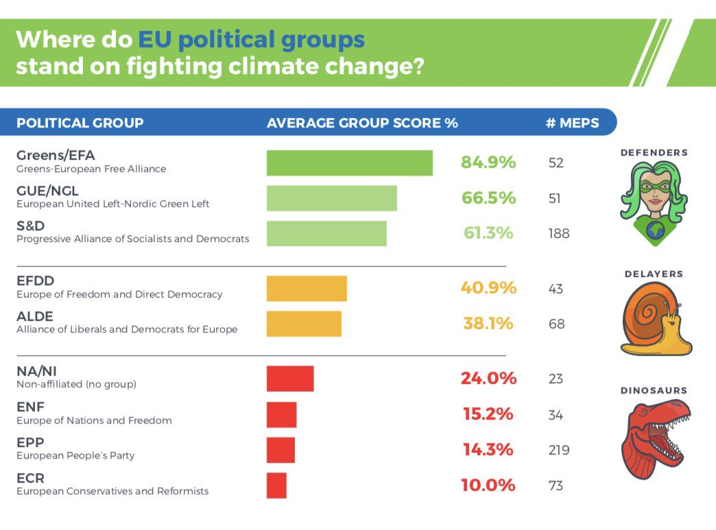 Everyone in #EurovisionDebate is claiming they are going to tackle climate change.  In this chart by @CANEurope you can see who really acted in the past legislature.   Greens are leading the way for a livable future on this planet.    #TellEurope  <br>http://pic.twitter.com/GfNrc1QM7c