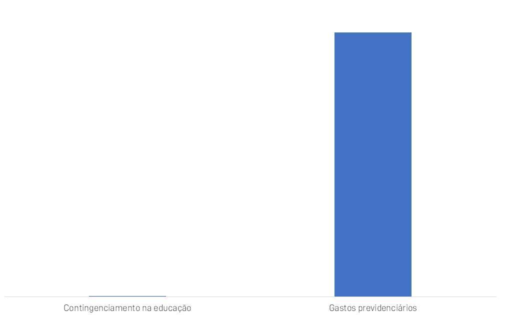 0,2% do gasto previdenciário este ano: é o tamanho do contingenciamento na educação.É como se a Previdência tivesse gasto o dinheiro dos cortes em 1º de janeiro, antes do sol se por.