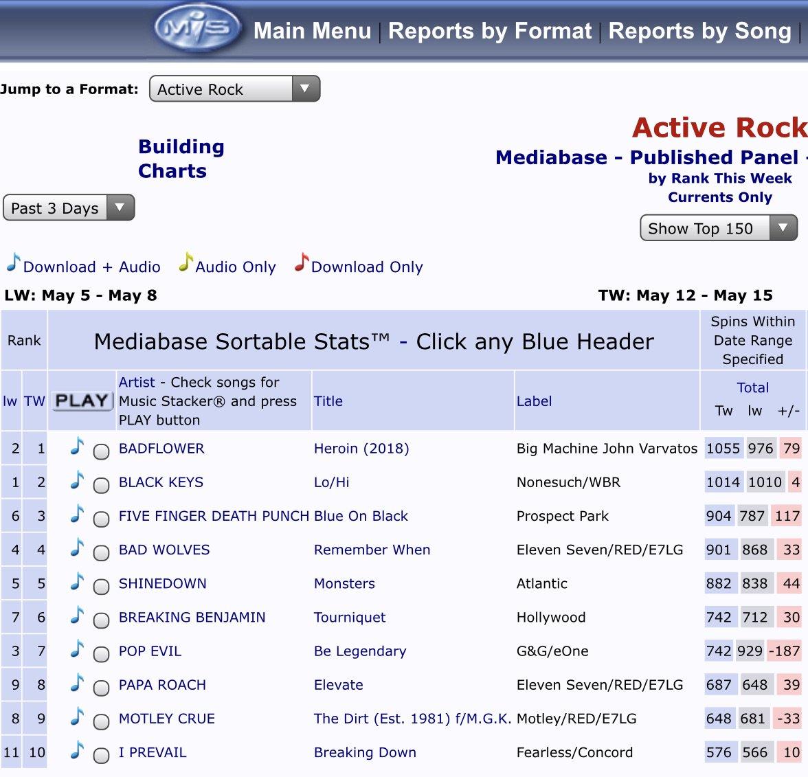 Major props to the fine gentleman in @badflower for their  second #1 @mediabasecharts 🙌 #activerock #Heroin