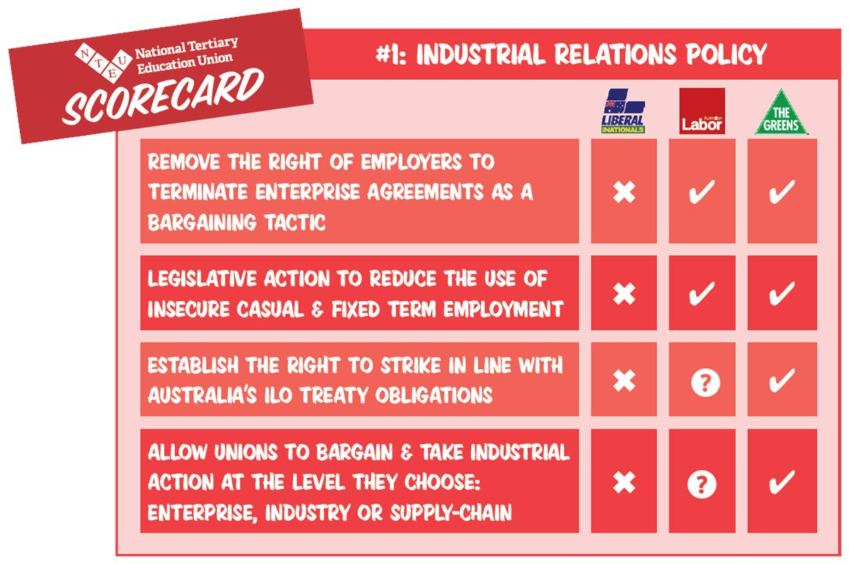 Nteu Act Division On Twitter Today We Ll Be Tweeting Scorecards On Policies Ahead Of The Election The First Scorecard Is Industrial Relations With Both Australianlabor And Greens Backing The Change The Rules