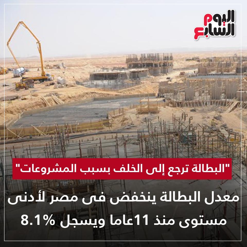 """""""البطالة ترجع إلى الخلف""""..معدل البطالة ينخفض فى #مصر لأدنى مستوى منذ 11عاما ويسجل 8.1%http://www.youm7.com/4242247"""