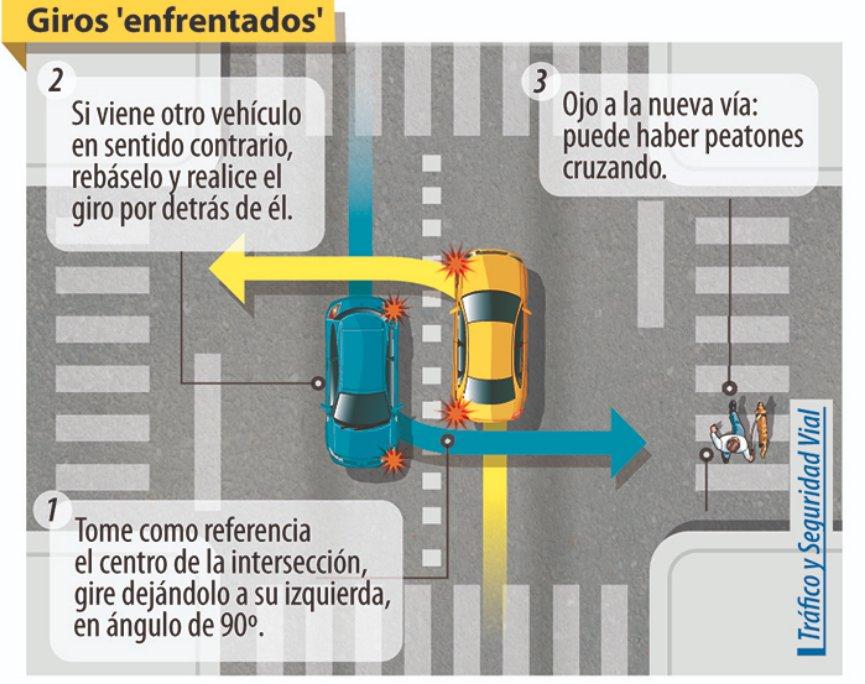 Me veo en la necesidad de volver a publicar esto después de que un señor me gritó hoy mientras yo giraba bien y el trataba de girar mal.. RT para educar al conductor paraguayo por favor.