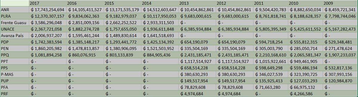 Recursos públicos transferidos anualmente desde el 2009 al 2017 en concepto de aporte estatal por la @TSJE_Py a los #partidospolíticos #ANR #PLRA #FrenteGuasu #UNACE #AvanzaPaís #PDP #PEN #PPQ #PPT #PPS #PMAS #PUP #PFA #PRF #DatosAbiertos ¿Están sujetos a la información pública?
