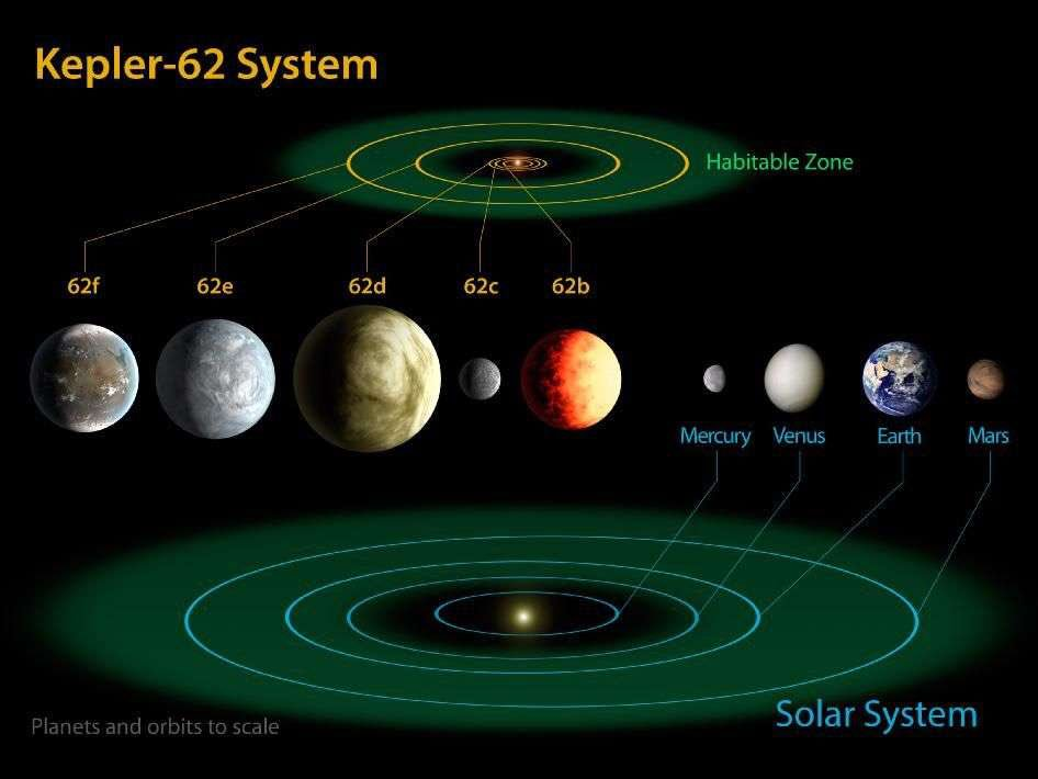 kepler planets habitable zone - 946×710