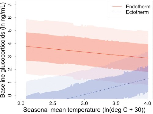 From Vitousek et al. in @ASNAmNat : across 192 vertebrate species, glucocorticoid hormones were higher in smaller organisms and in organisms in more energetically-demanding environments. https://www.journals.uchicago.edu/doi/full/10.1086/703112…