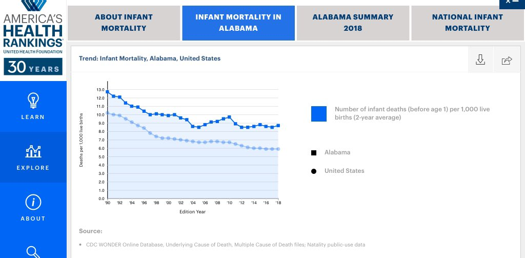 @alanblinder Alabama has the dubious honour of having the second worst record in the US for infant mortality. Perhaps its humanitarian focus should be placed there. https://t.co/hFSSUmcXjF