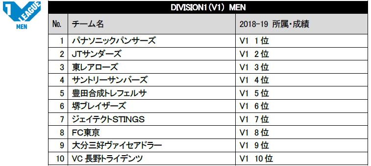 V.LEAGUEオフィシャルサイト|2019-20V.LEAGUEの編成決定のお知らせ https://www.vleague.jp/topics/news_detail/21301…  V1男子、V1女子詳細↓ ※V1女子は12チームを6チームずつ2カンファレンス(名称検討中)に分ける。 ※V1女子の各カンファレンスは2017/18シーズンの順位をもとに組み分ける。