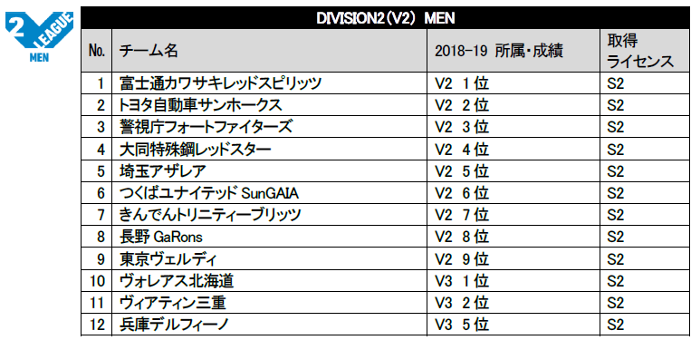 V.LEAGUEオフィシャルサイト|2019-20V.LEAGUEの編成決定のお知らせ https://www.vleague.jp/topics/news_detail/21301…  V2男子、V2女子、V3男子詳細↓