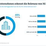 Image for the Tweet beginning: Die deutsche Industrie freut sich