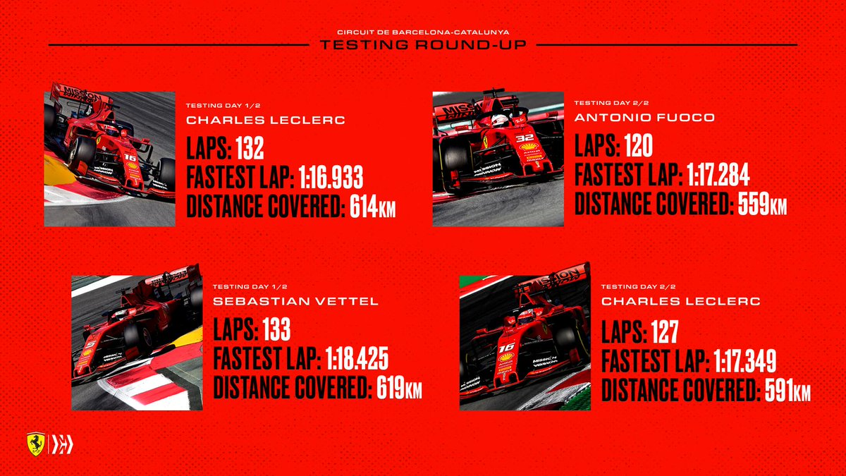 #F1Testing stats 🔢 All you need to know from this week's running at @circuitcat_eng #essereFerrari 🔴