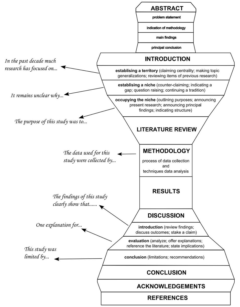 """Write That PhD on Twitter: """"How to write a journal article for"""