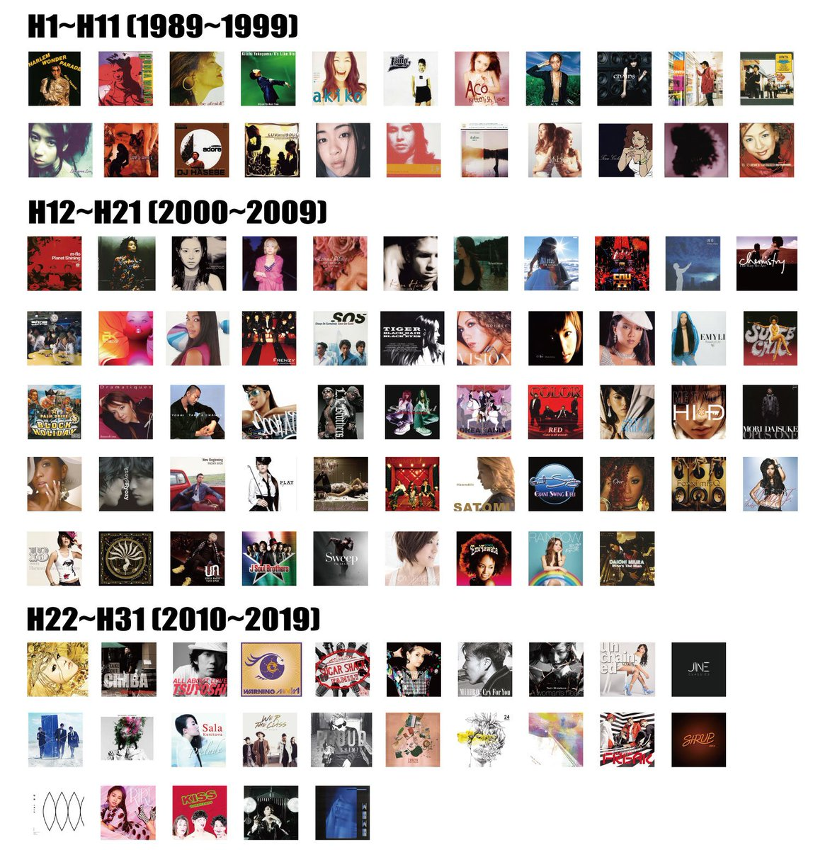 「平成のJ-R&Bアルバム」を100枚厳選し、レビューしました。当たり前ですが全部名作です。J-R&Bオタクが選ぶ「令話に聴きたい平成のアルバム100選」・Part.1(1-50作品)・Part.2(51-100作品)ネタバレは画像をどうぞ↓