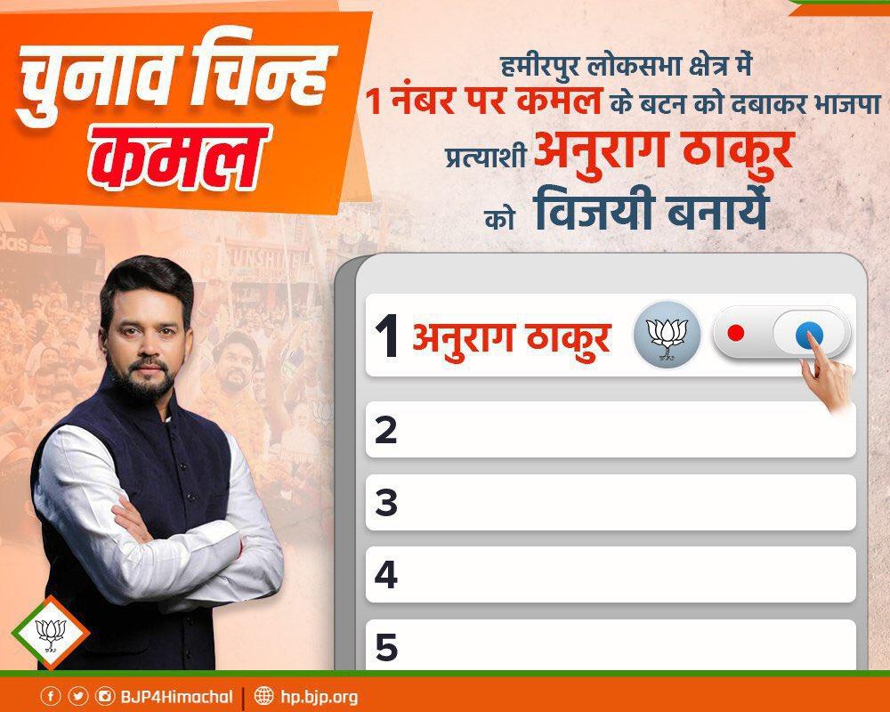 प्रत्याशी: श्री अनुराग ठाकुर लोक सभा क्षेत्र: हमीरपुर भाजपा EVM नम्बर: 1  कमल का बटन दबाएँ, भाजपा को विजयी बनाएँ।  #ApnaModiAyega