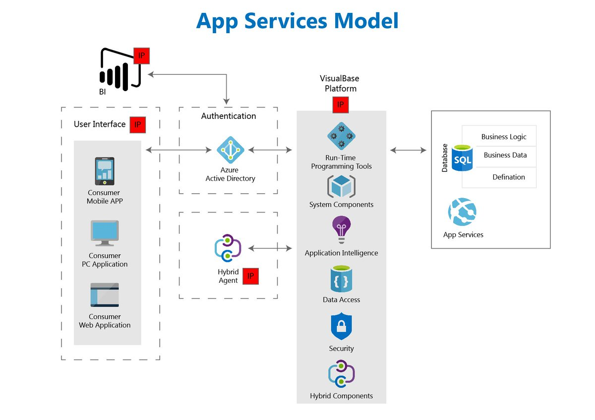 #Visualsoft is now #Microsoft co-sell (#VisualBase, #VisualRM, #VisualERP) ready. #Azure VM and App Service Model showing our IP managed services. Click the link to learn more.  https://t.co/rpAA48PKLf