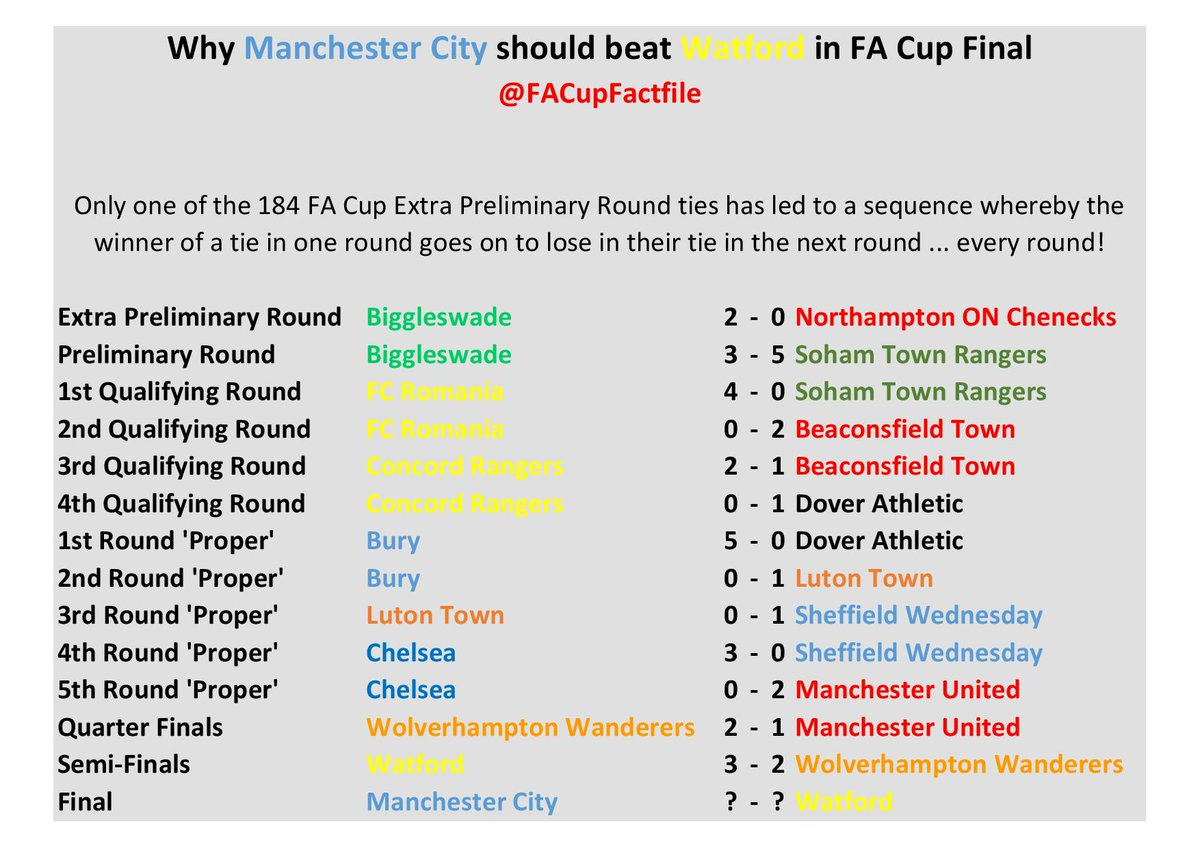 Do have a read of my #FACup Final facts & stats previewhttps://facupfactfile.wordpress.com/2019/05/14/fa-cup-final-2019-preview/…#bbcfacup #mcfc #watfordfc