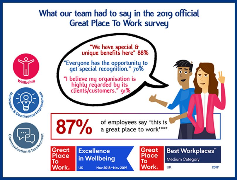 test Twitter Media - Want to work for one of the UK's Best Workplaces™ Great Place to Work® 2019 award winners, who also happened to scoop the 'Excellence in Wellbeing 2018-2019 accolade?  We're currently interviewing for #Recruitmentconsultants & we'd love to hear from you: https://t.co/lho53rKyQq https://t.co/dUPCHwfx9c
