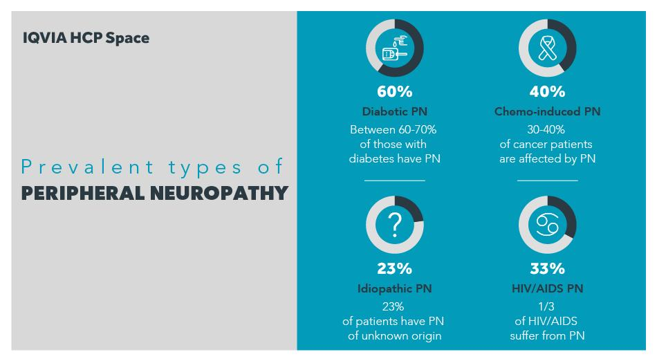 #NeuropathyAwarenessWeek is about having an opportunity to play a vital role in alleviating #neuropathy.Help the public learn about risk factors,provide early diagnoses, prevent or minimize progression of the disease.Discuss all this and more at #HCPSpace. https://t.co/m2AMtaNcV0 https://t.co/IOZHKoTnzK