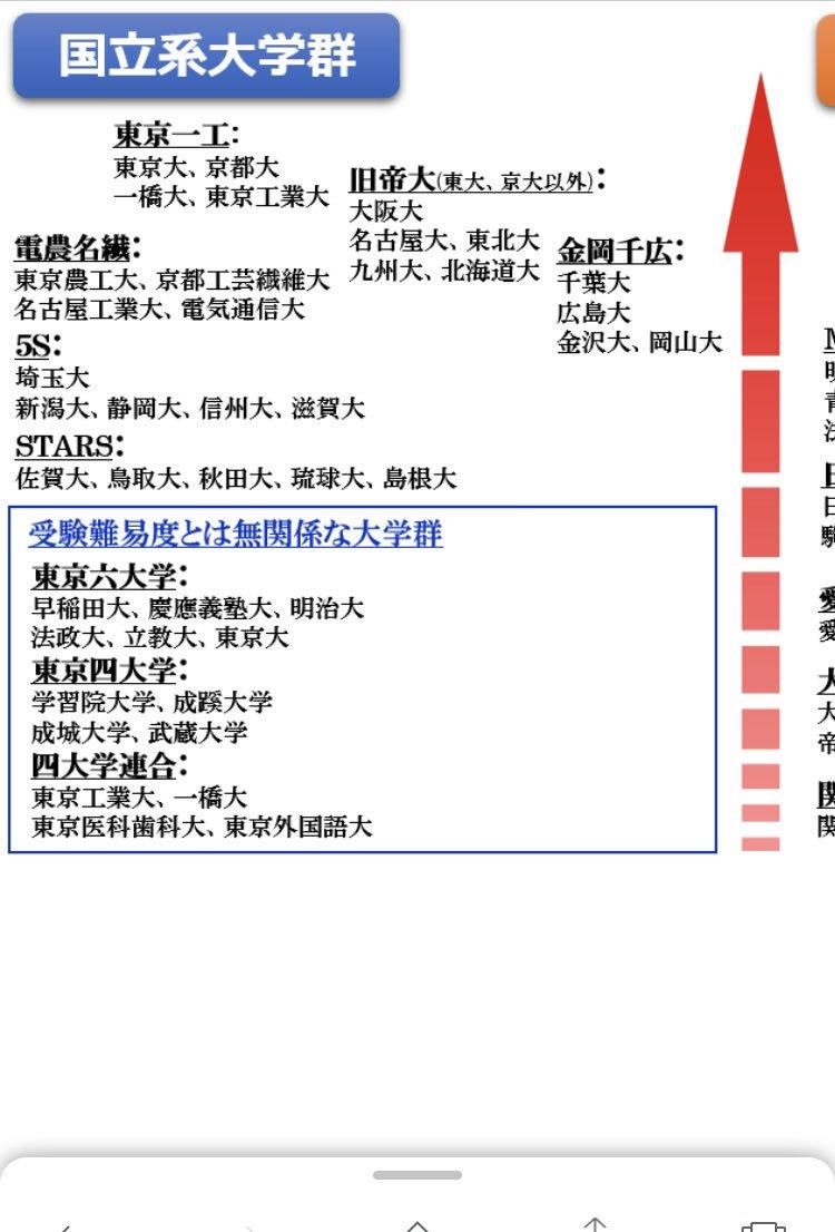 関西では関関同立を一流私大と扱う記事も見かけるが関東で就職するならMARCH早慶東京一工があるから下に見られると五大商社に内定した先輩から聞いた話。京阪神大学だけの説明会があるとか。学歴フィルターの現実怖っ、てか金岡千広って誰かの名前どすか?