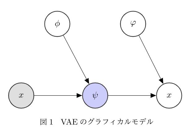 VAE は入力データの生成過程をモデリングする生成モデル.VERSA は分類モデルの生成過程をモデリングする生成モデル.モデルを生成するモデルだから,メタ学習モデル,と思えてきた.1. 2.