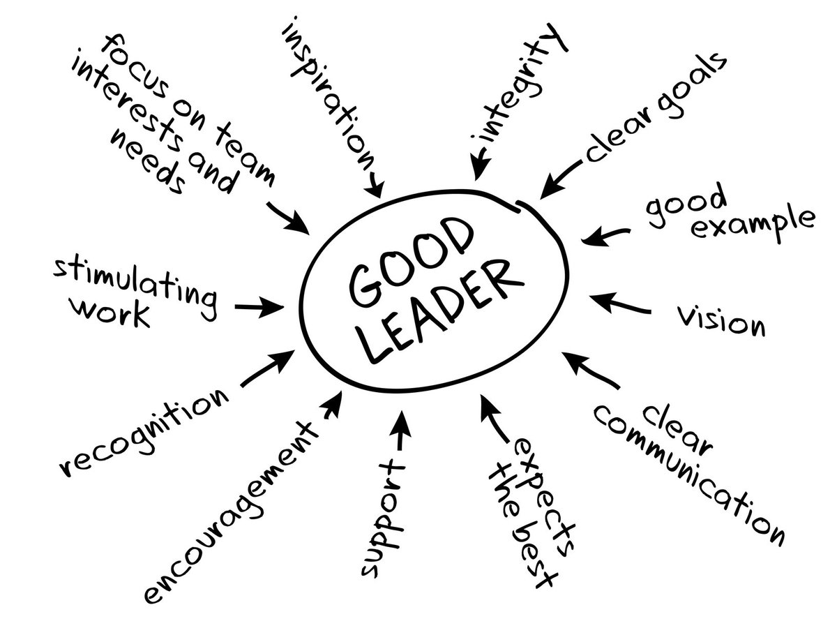 Leadership Memes On Twitter Daily Leadership Meme