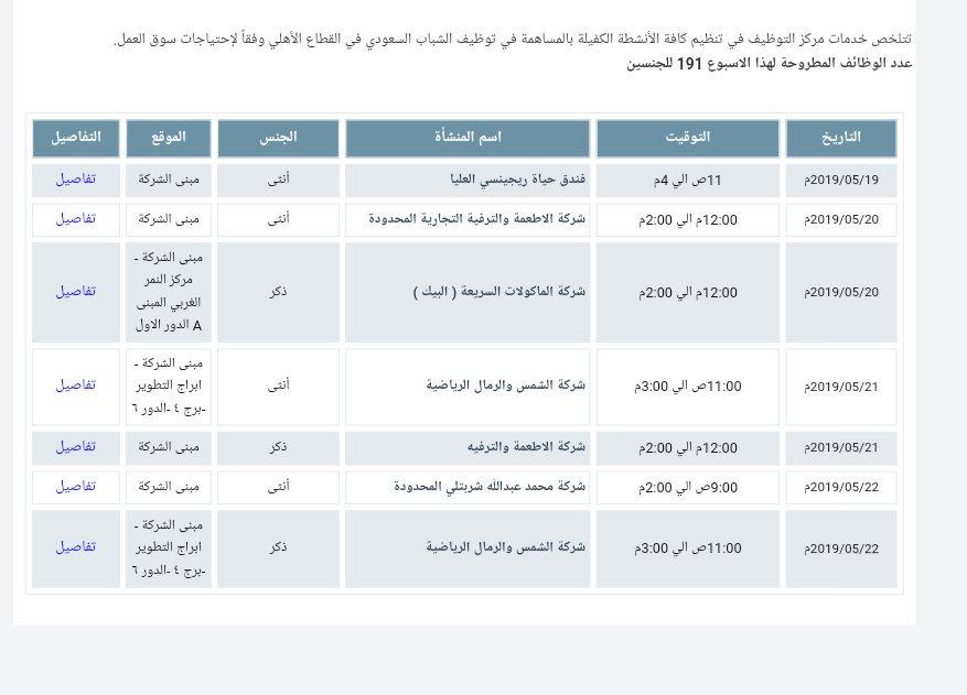 تعلن #غرفة_الرياض عن 191 وظيفة للرجال والنساء بالقطاع الخاص المقابلات علي مدار الأسبوع المقبل للتفاصيل : http://www.riyadhchamber.com/job_opp.php #وظائف_شاغرة #وظائف_نسائية #وظائف_الرياض #وظائف #الرياض_الان