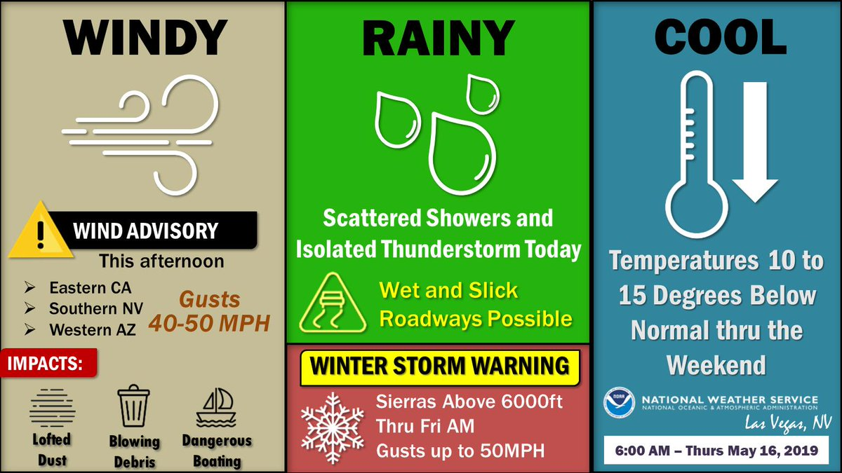 Windy, rainy, snowy, cool- we're running out of ways to describe the region's weather! Key points today: Wind Advisory this aftnoon w/gusts to 40MPH, a Winter Storm Warning in the Sierras, & take a  & ! Check  http:// weather.gov/lasvegas     for details #nvwx #azwx #cawx #vegasweather<br>http://pic.twitter.com/WIvvAytkWz