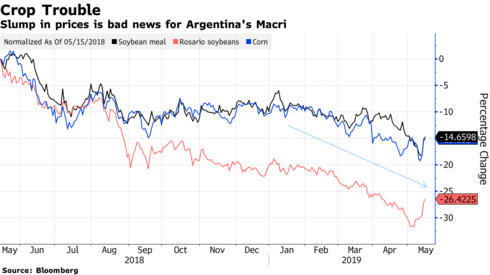 How the US-China trade war is affecting Argentina's presidential election bloomberg.com/news/articles/…