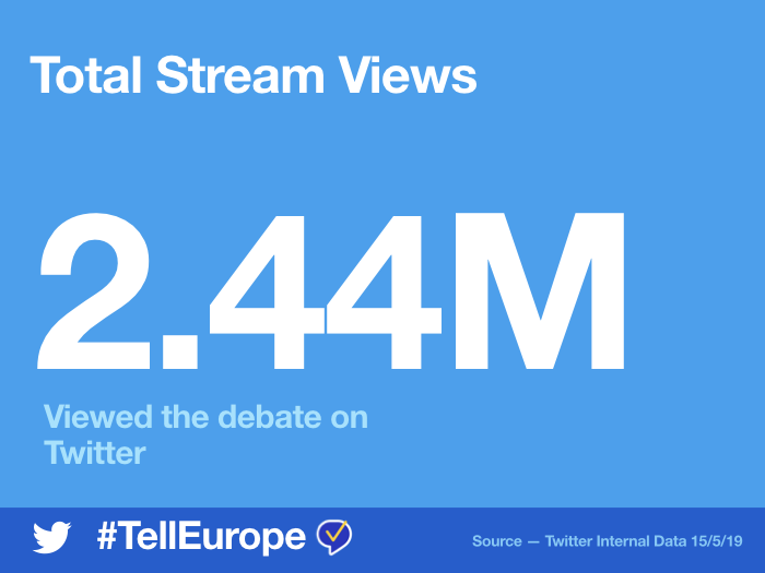Last night's Eurovision Presidential Debate was watched by almost 2.5 million people on Twitter!    Discover the topics, politicians and parties that sparked conversation.  #TellEurope  <br>http://pic.twitter.com/ANIO4booXW