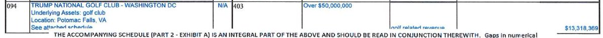 Income at Trump's DC golf club, which he frequents as president, is up about $500,000 to over $13 million 6/