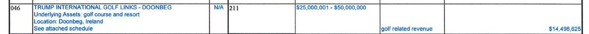 Trump made over $14 million from his golf course in Ireland 9/