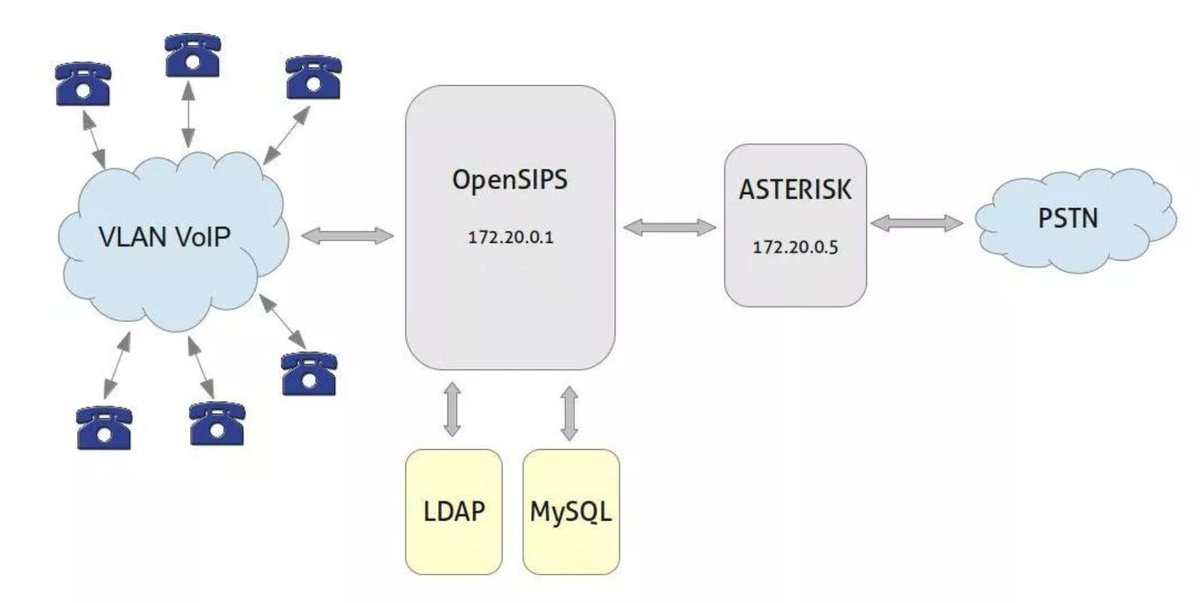Best of Both Worlds: Safely Marrying Asterisk to OpenSIPS